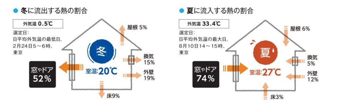 冬に流出する熱の割合 夏に流入する熱の割合