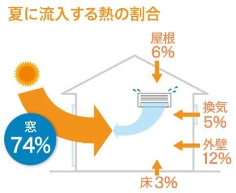 夏に流入する熱の割合 窓74%