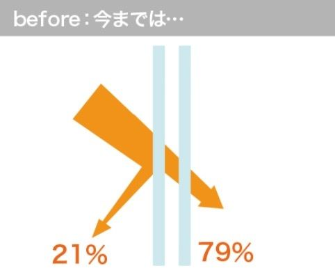 Before21%カット