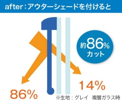 After86%カット