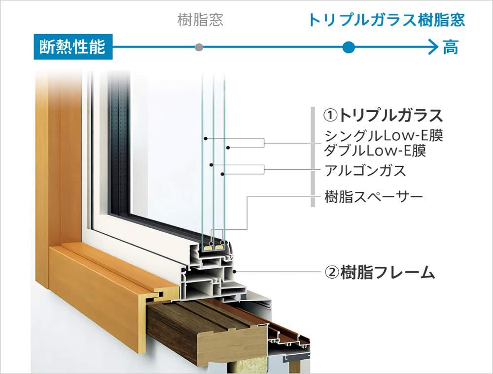 トリプルガラス樹脂窓詳細