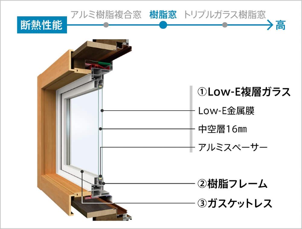 樹脂窓詳細