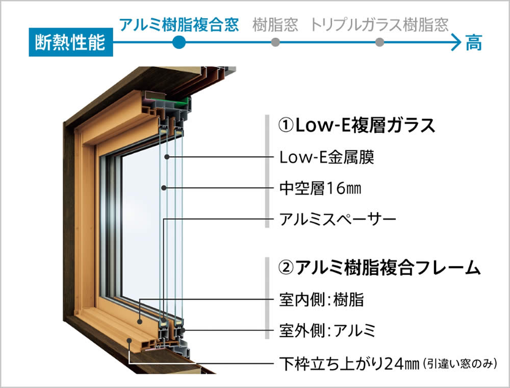 アルミ樹脂複合窓詳細