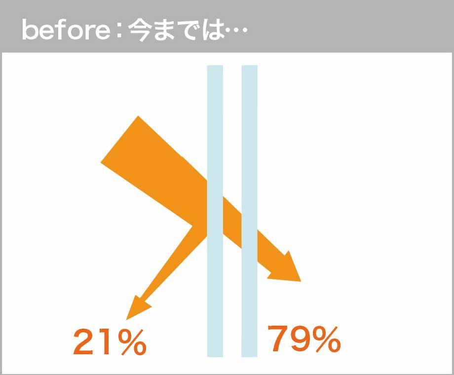 Before日差し21%カット