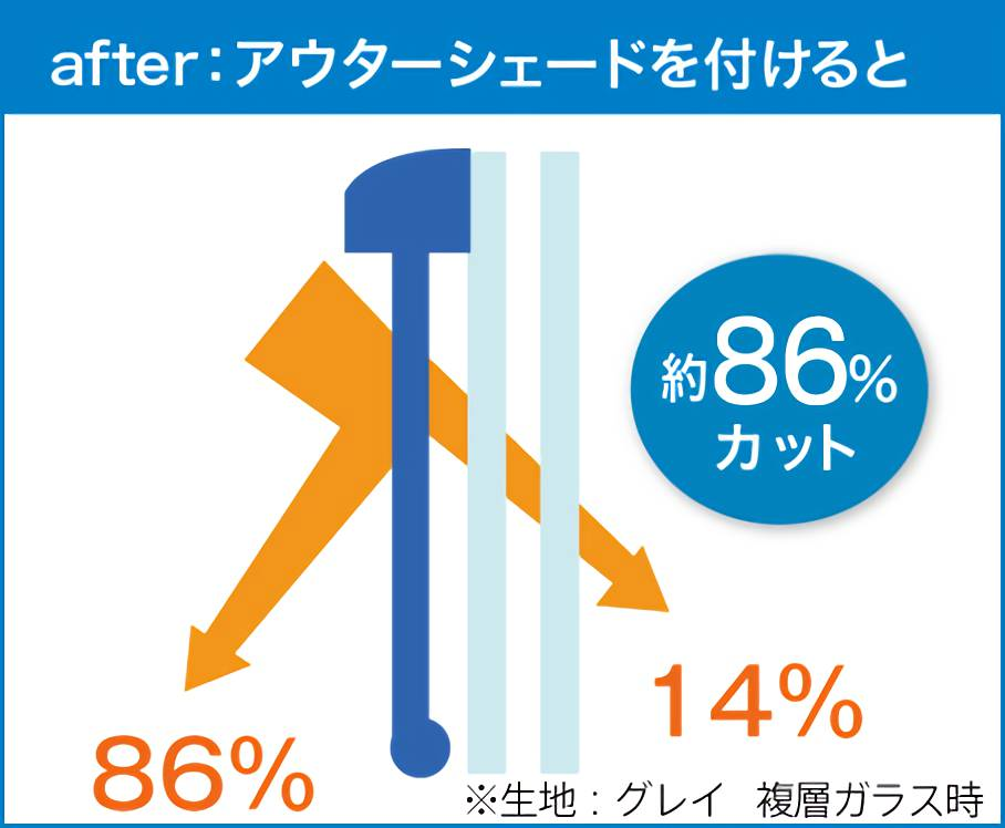 After日差し86%カット