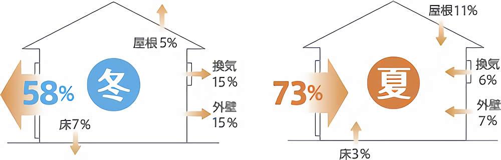 冬場にお部屋の熱の58%、夏の外気73%が窓を通じて出入り