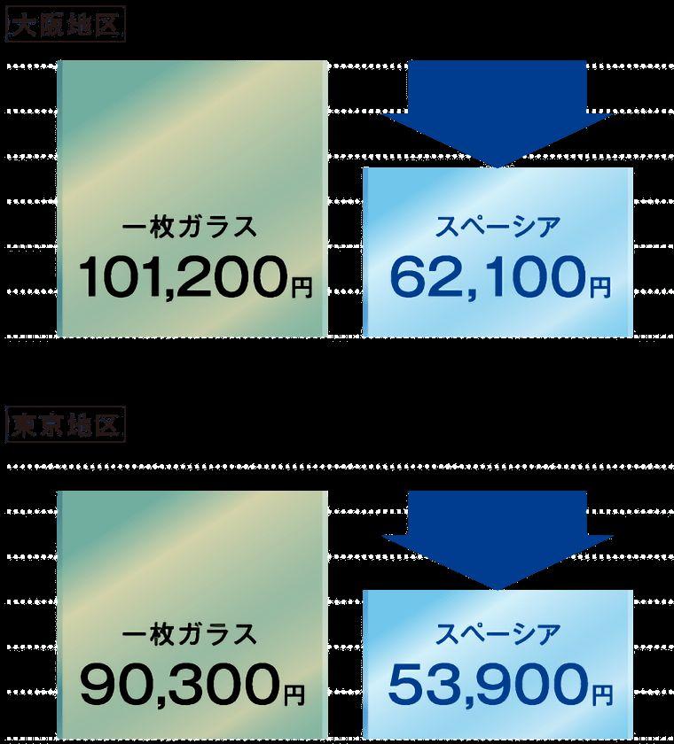 大阪101,200円から62,100円、東京90,300円から53,900円