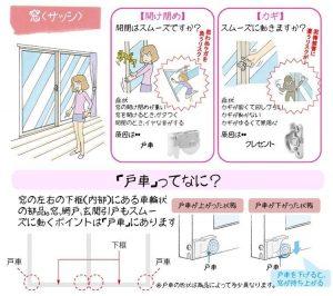 窓、網戸、玄関引戸もスムーズに動くポイントは『戸車』