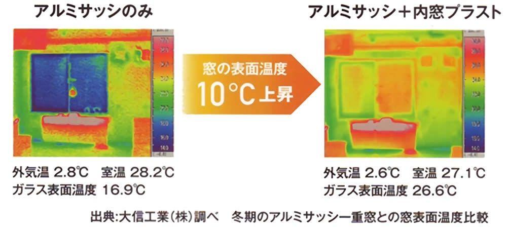 +内窓プラストで窓の表面温度10℃上昇