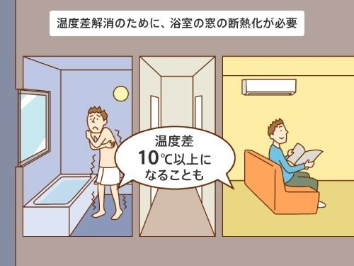 温度差解消のために、浴室の窓の断熱化が必要