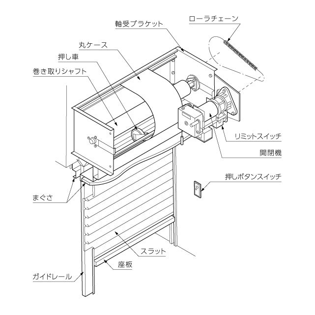 電動シャッターの仕組み
