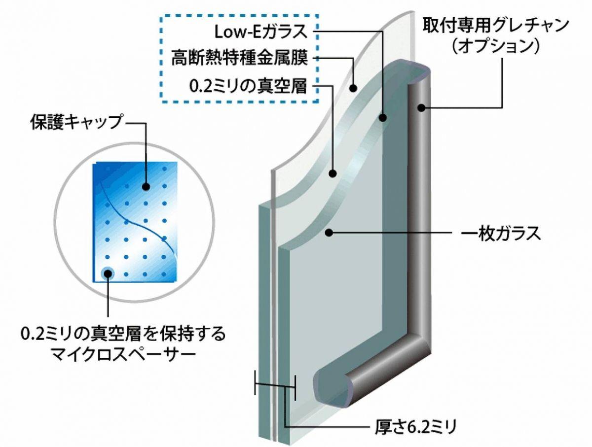 Low-Eガラス