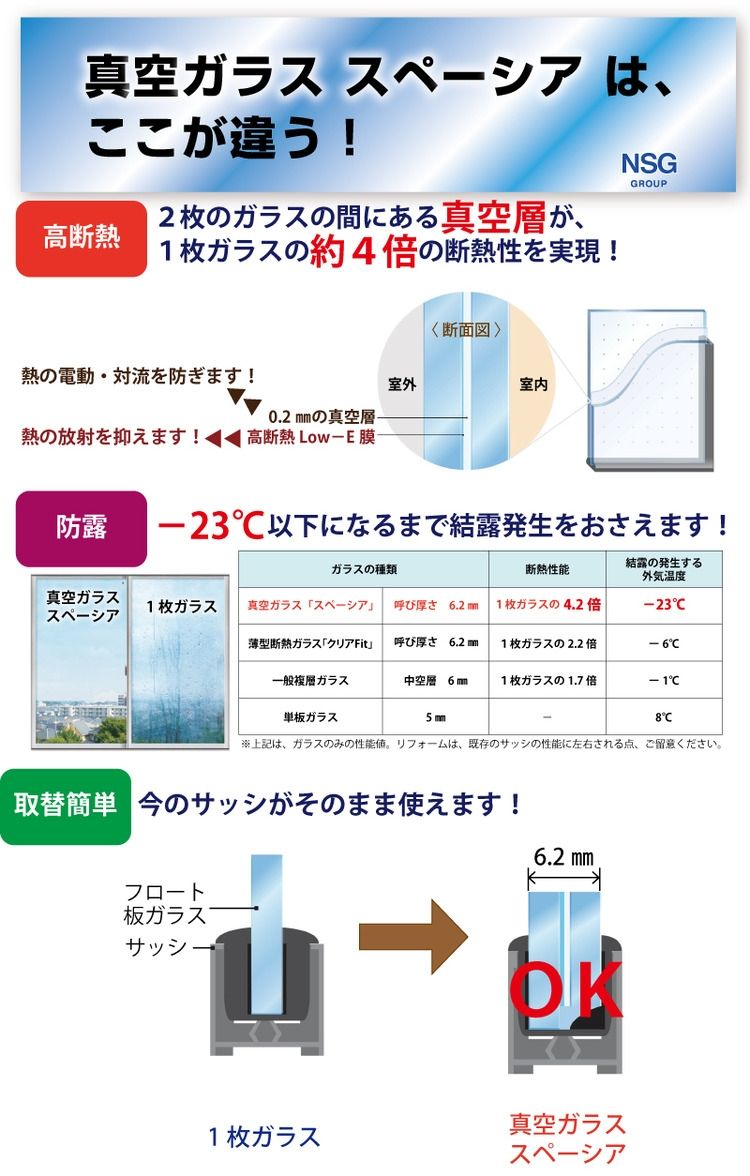 真空ガラススペーシアは1枚ガラスの約4倍の断熱性を実現