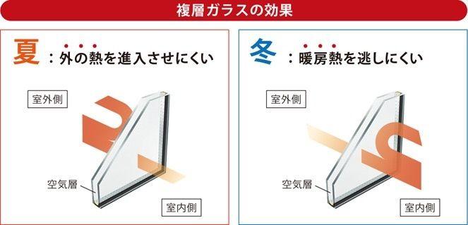 複層ガラスの効果