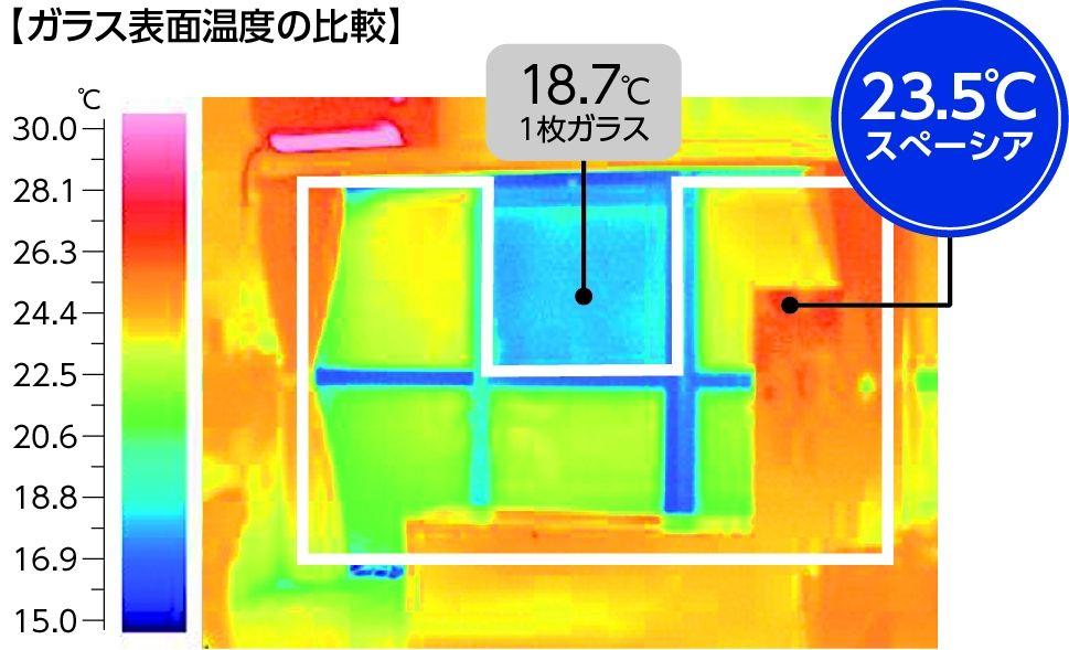 ガラス表面温度の比較 1枚ガラス18.7℃ スペーシア23.5℃