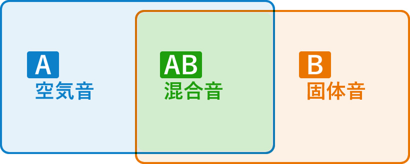 A:空気音 AB:混合音 B:固体音