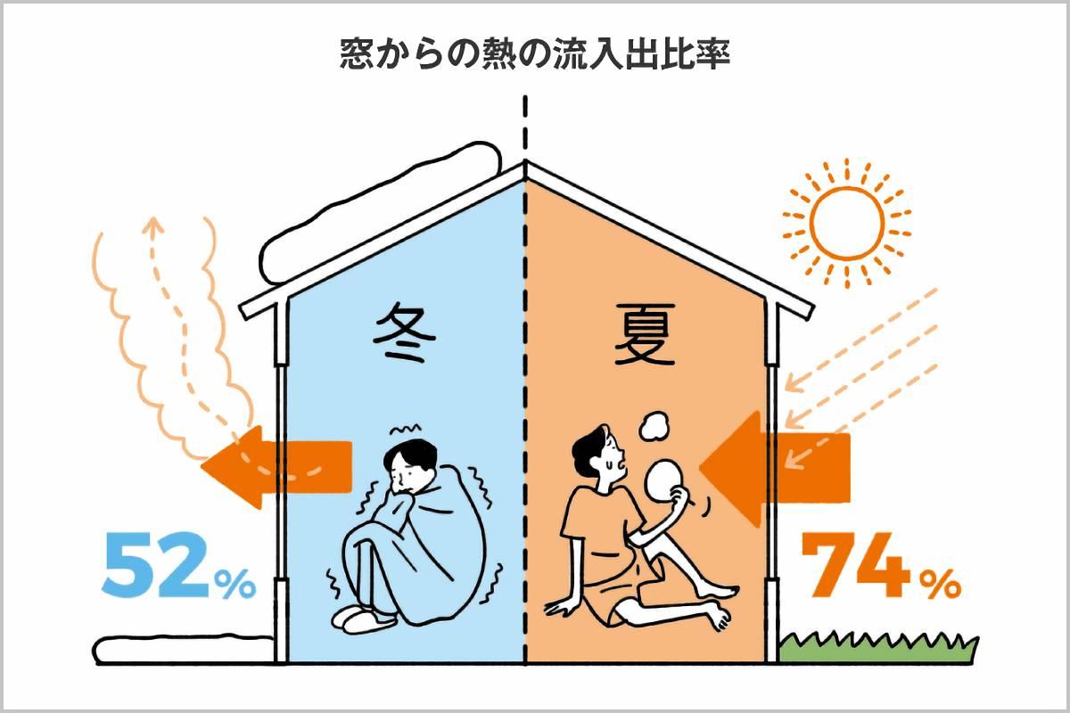 窓からの熱の流出の比率