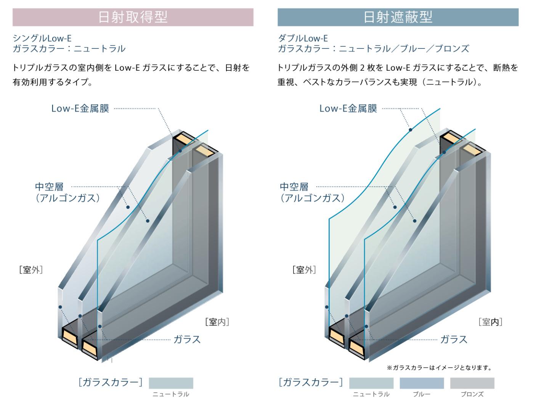 トリプルガラス