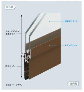 YKKAPアタッチメント付複層ガラス
