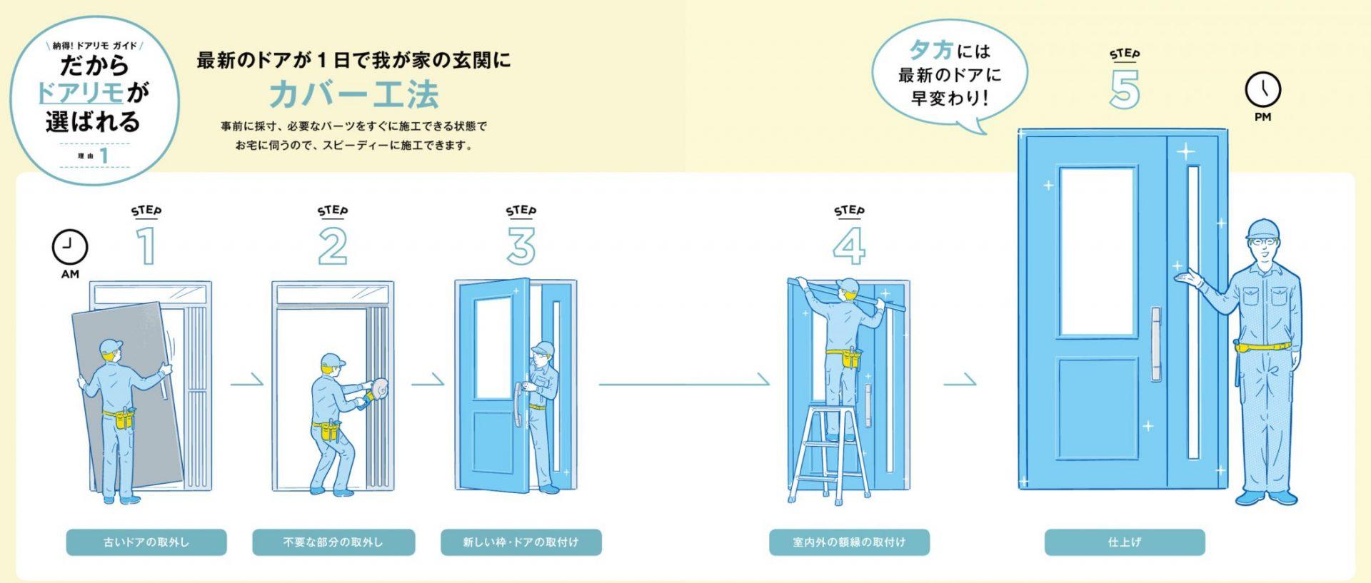 ドアリモ カバー工法